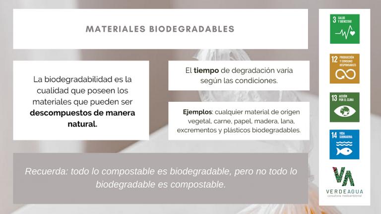 Infografía sobre Materiales Biodegradables
