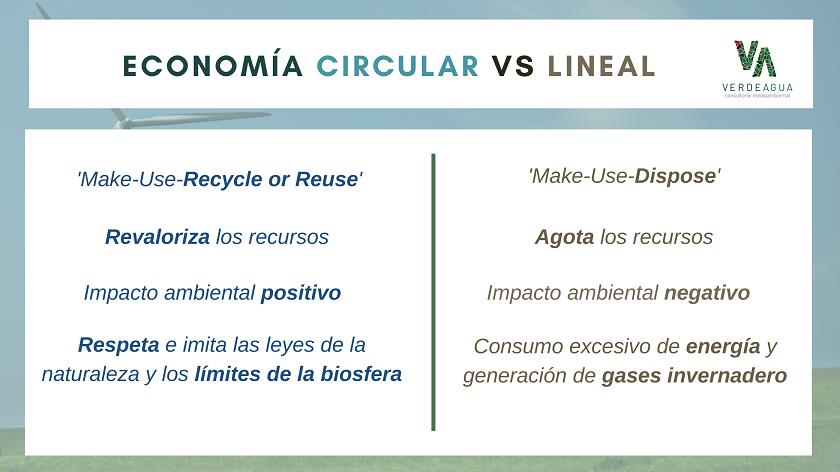 Infografía de Economía Circular y Lineal