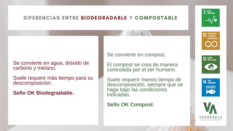 Infografia Diferencias Materiales Biodegradables y Compostables