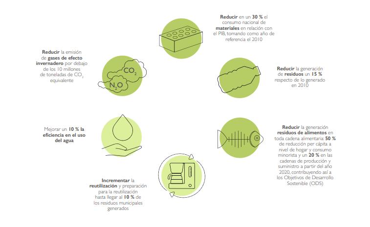 Infografía sobre la Estrategia de Economía Circular en España