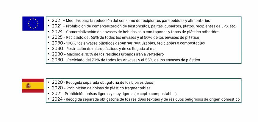 Propuestas España Economía Circular