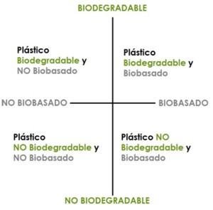 Clasificación de los Bioplásticos