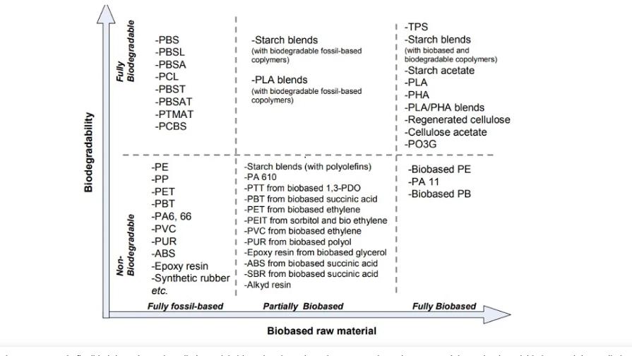 Tipos de bioplasticos