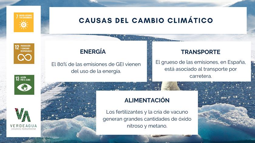 nfografia Causas del cambio climatico Verde Agua