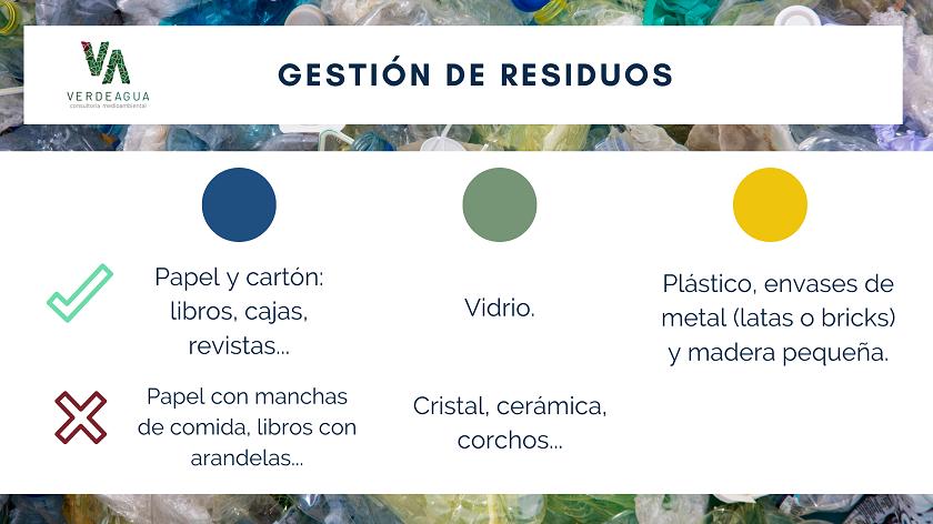 Infografia sobre Tipos de contenedores de basura - Verde Agua