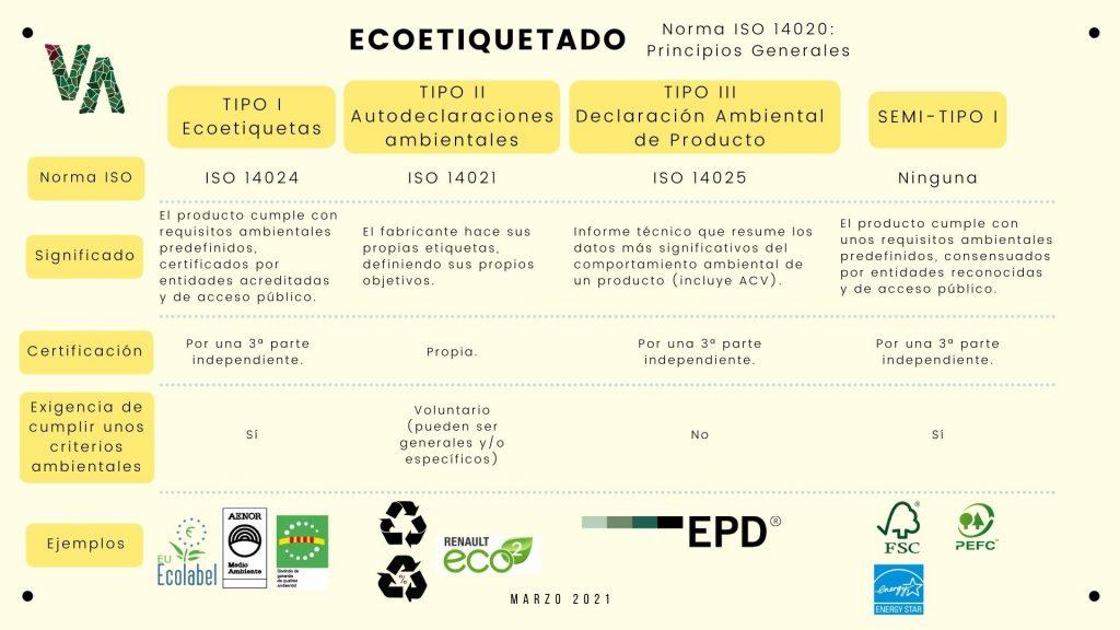 Infografia Consumo Responsable y Ecoetiquetado