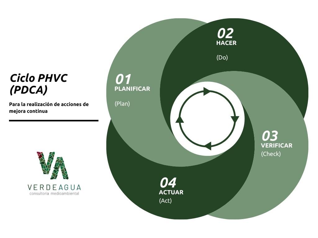 Ciclo PHVC (PDCA) Para la realización de acciones de mejora continua