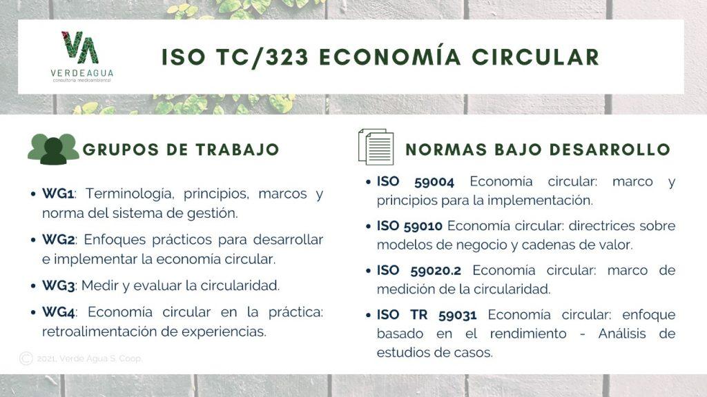 iso tc323 economia circular